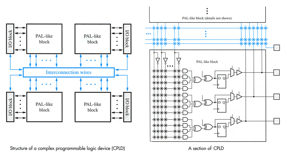 ivc blog » logic devices, block diagram