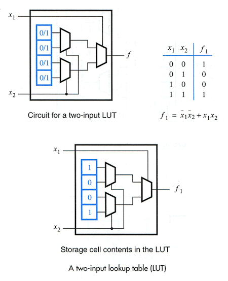 Ivc blog logic devices up to 32 cells can be used to hold logic values controlled by log2cells inputs ie 32 cells will require 5 inputs the stored cell values produce the ccuart Image collections