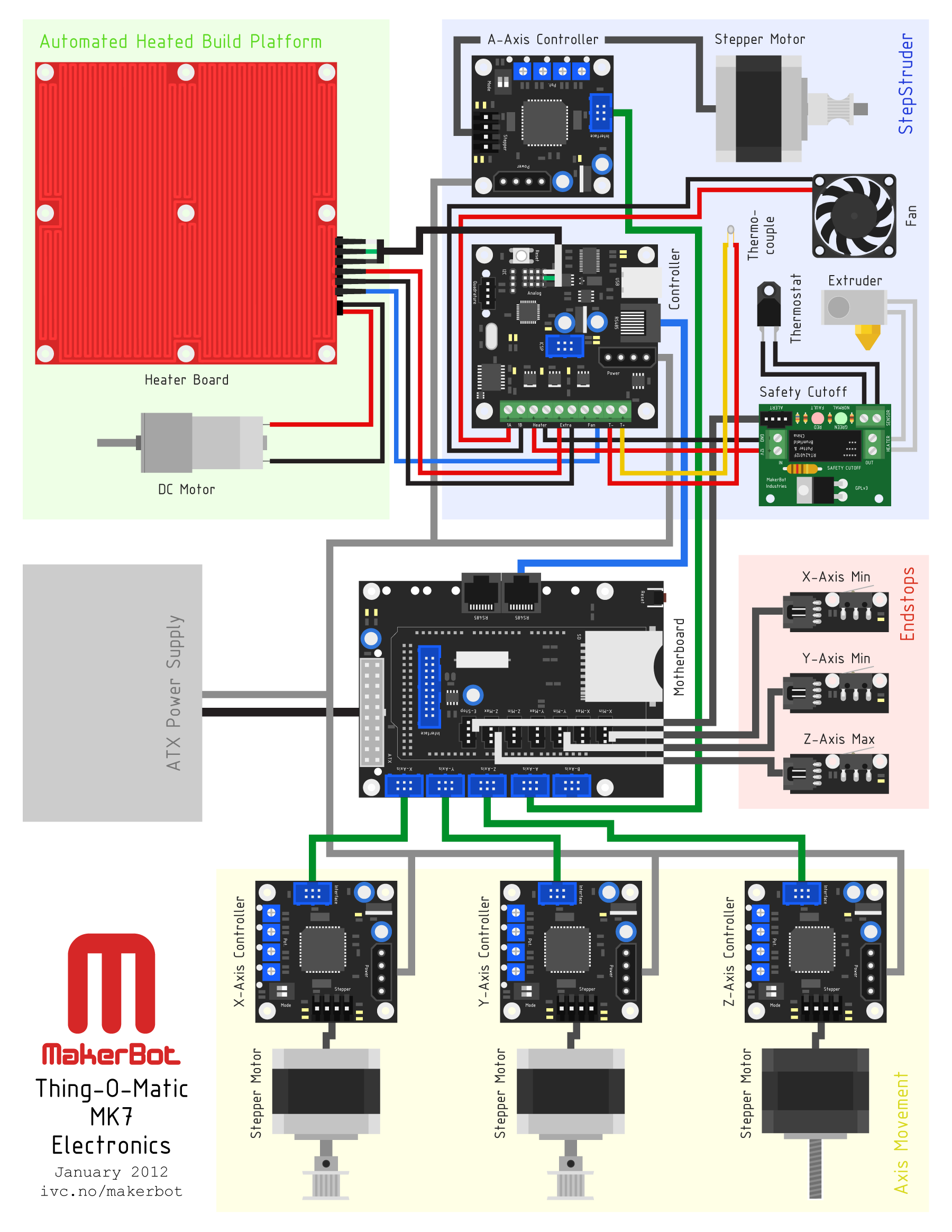 MakerBot Thing-O-Matic MK7 Electronics.png
