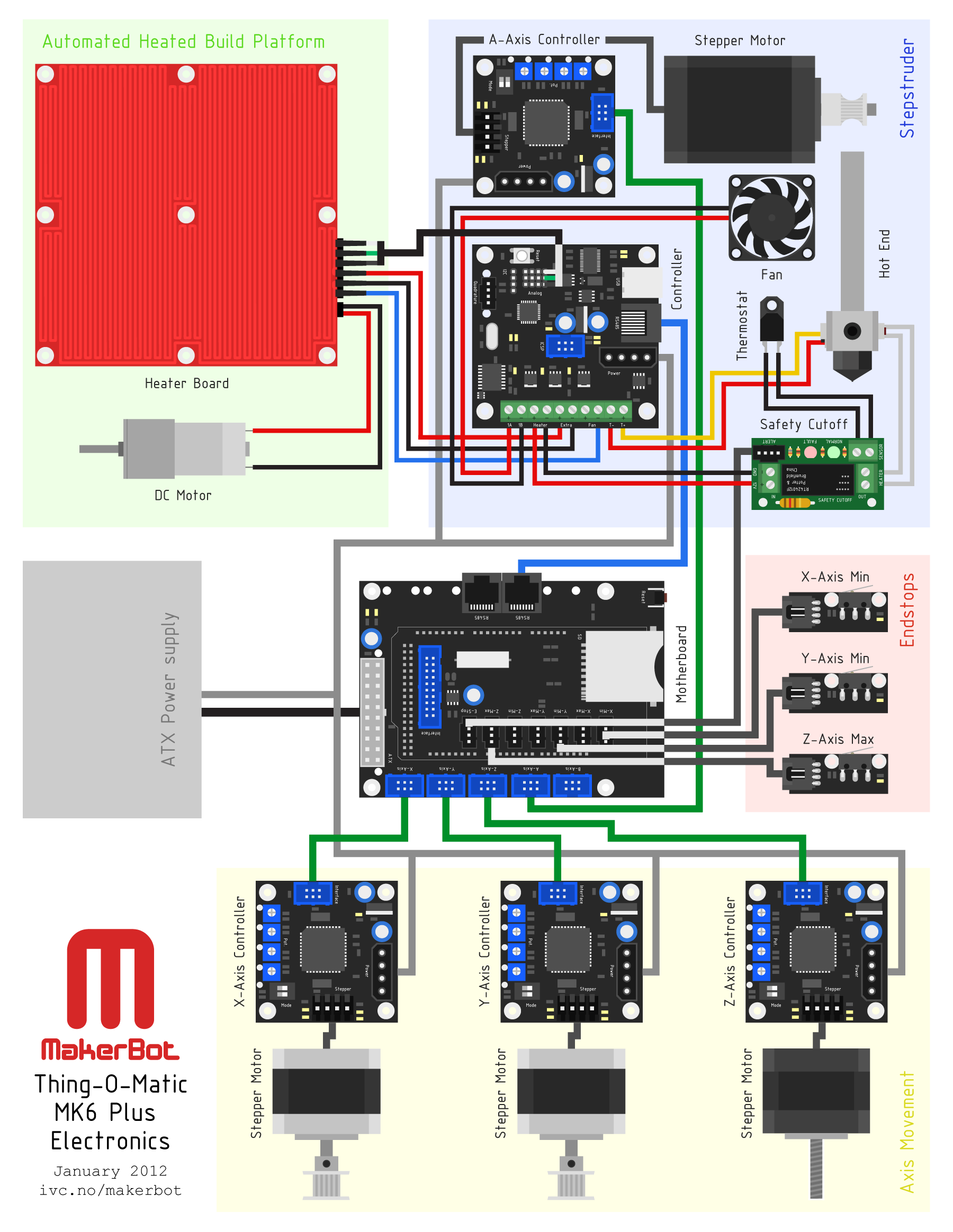 MakerBot Thing-O-Matic MK6 Plus Electronics.png