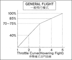 Helicopter throttle trex250 normal.png