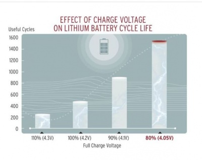 End charge-state and battery cycles