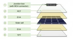 Solar Panel Charging Ivc Wiki