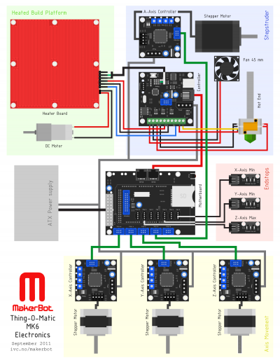 MakerBot Thing-O-Matic MK6 Electronics.png