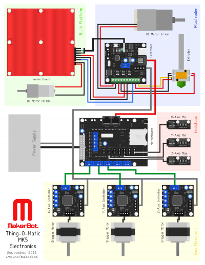 MakerBot Thing-O-Matic MK5 Electronics.png