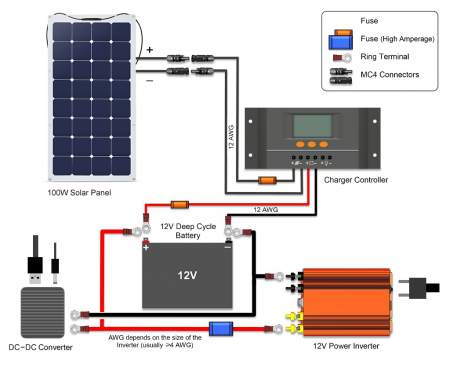 solar fuse diagram solar battery fuse diagram solar panel charging - ivc wiki