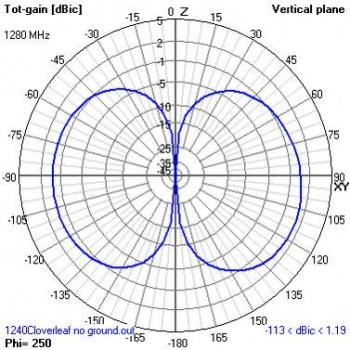 Cloverleaf fpv antenna ivc wiki cloverleaf pattern horg cloverleaf pattern vertg ccuart Choice Image